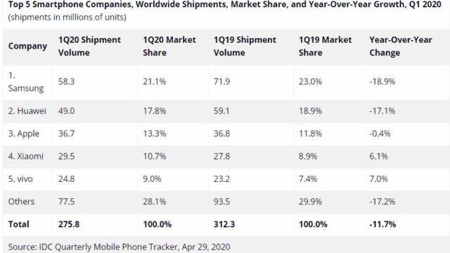 تثبیت جایگاه هوآوی به عنوان هوآوی دومین فروشنده گوشی هوشمند در بازار جهانی