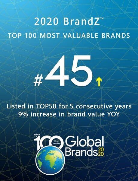 رشد ارزش برند هوآوی در ردهبندیهای جهانی: هوآوی دربین 50 برند برتر دنیا