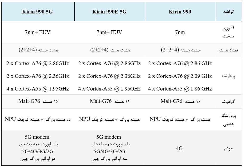 مشخصات Hisilicon kirin 990E