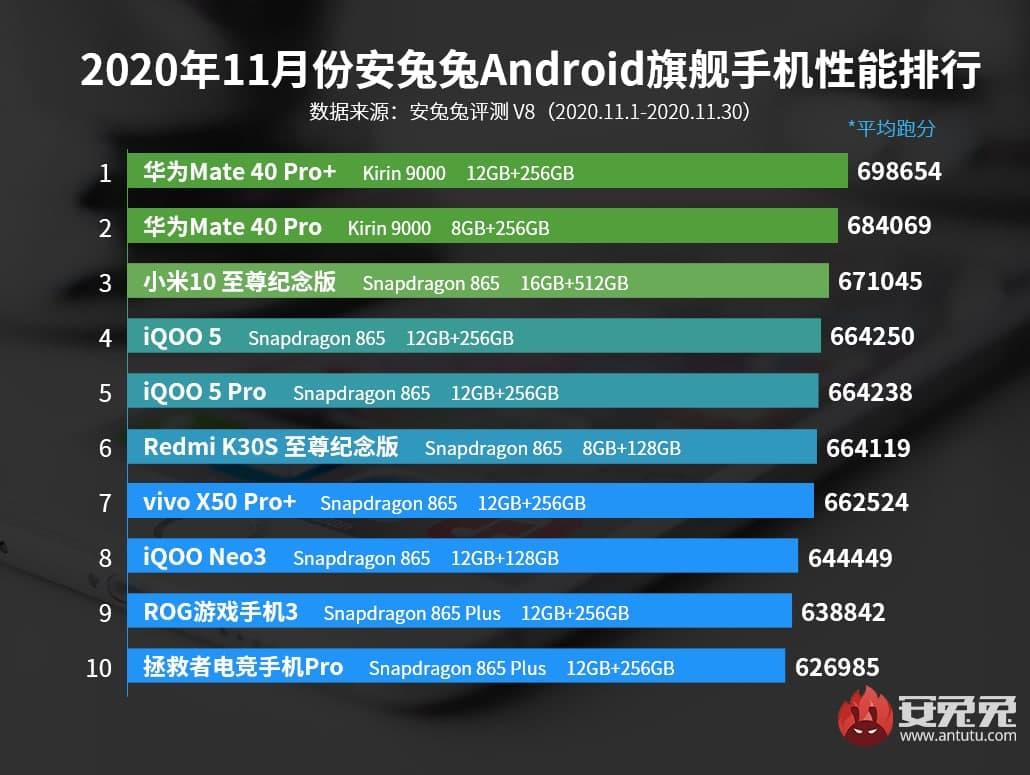 سریع ترین گوشی های اندروید جهان