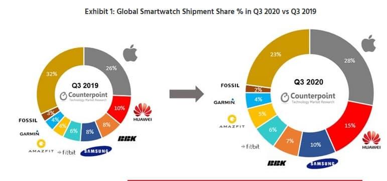 هوآوی عرضه کننده ساعت هوشمند